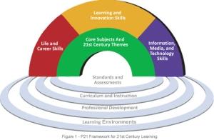 6 Reasons to Promote 21st Century Skills vs 21st Century Tech
