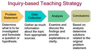 Inquiry_based_Teaching_Strategy